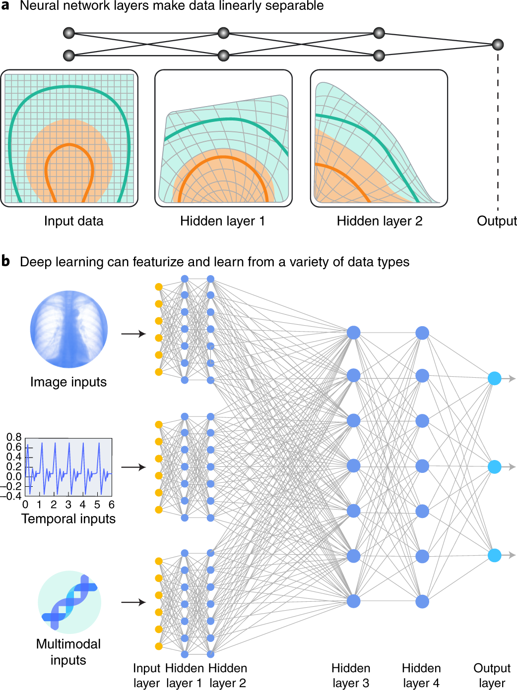 A guide to deep learning in healthcare