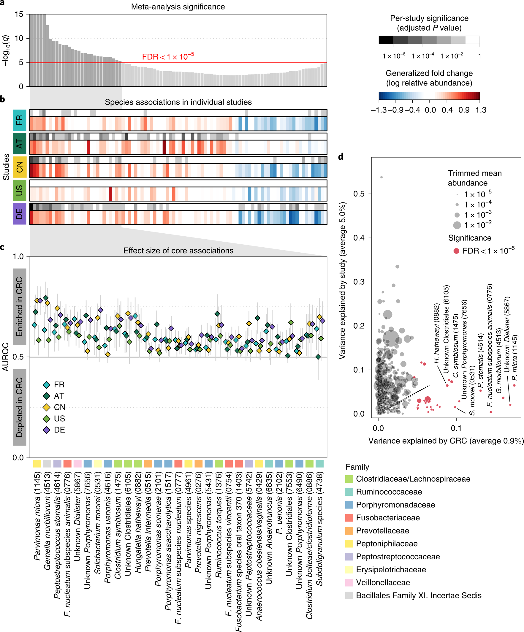 Meta-analysis of fecal metagenomes reveals global microbial