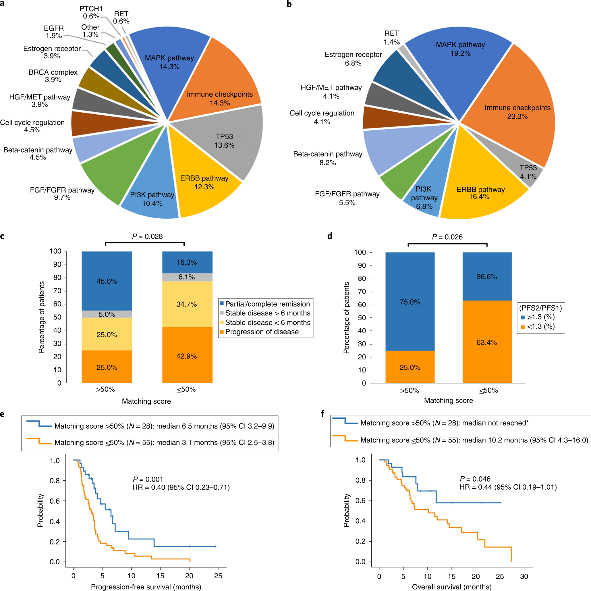 Molecular Profiling Of Cancer Patients Enables Personalized Combination Therapy The I PREDICT Study