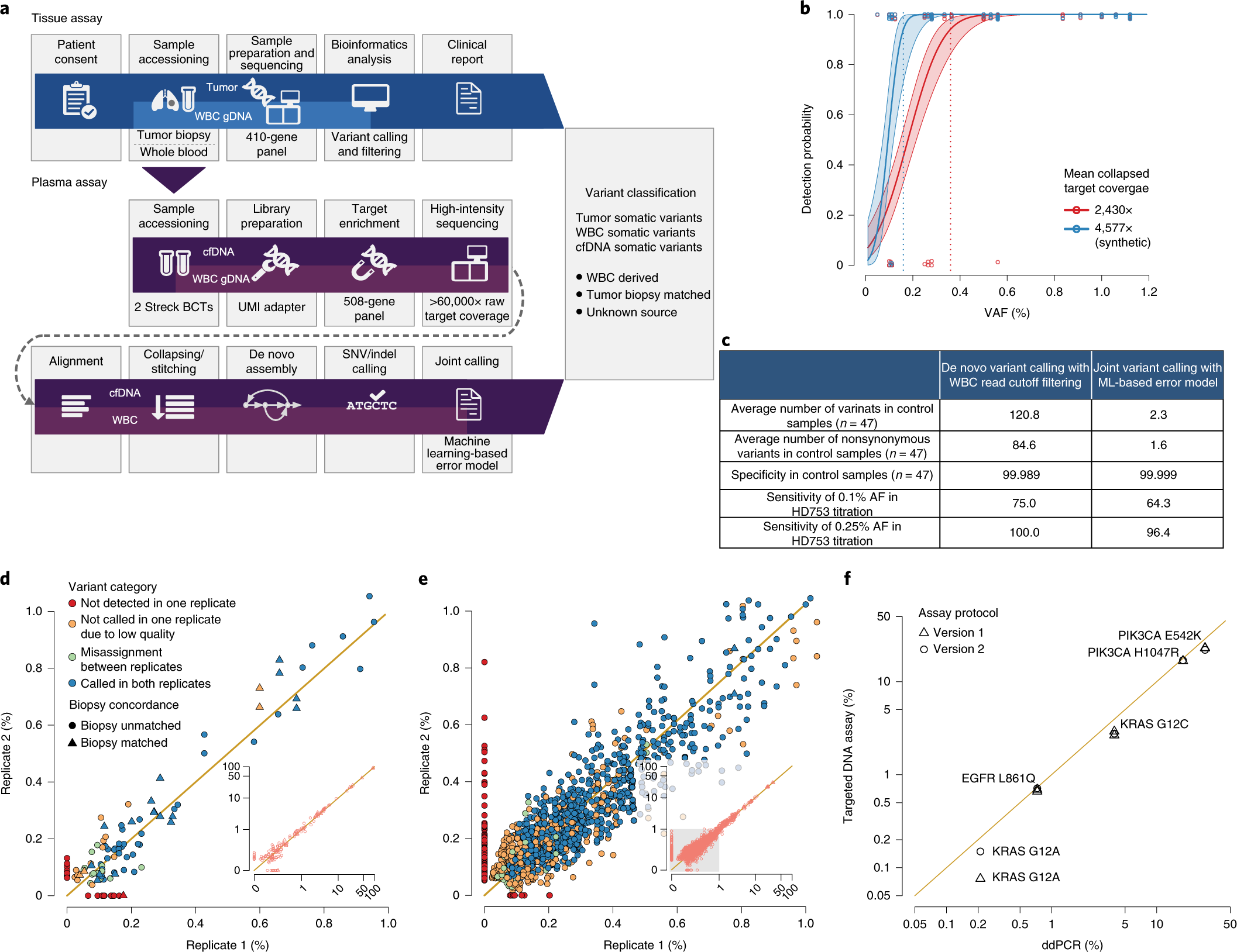 High-intensity sequencing reveals the sources of plasma