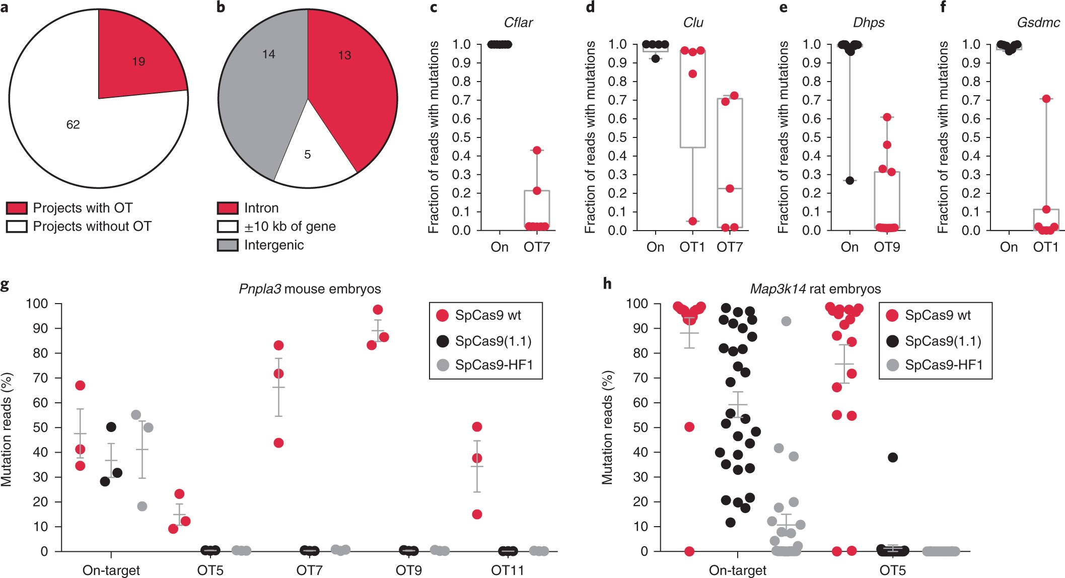 CRISPR off-target analysis in genetically engineered rats