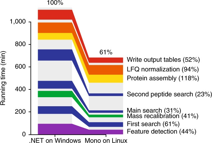 MaxQuant goes Linux | Nature Methods