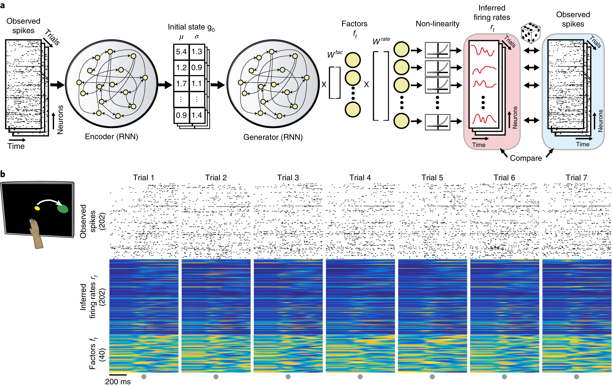 Inferring single-trial neural population dynamics using sequential