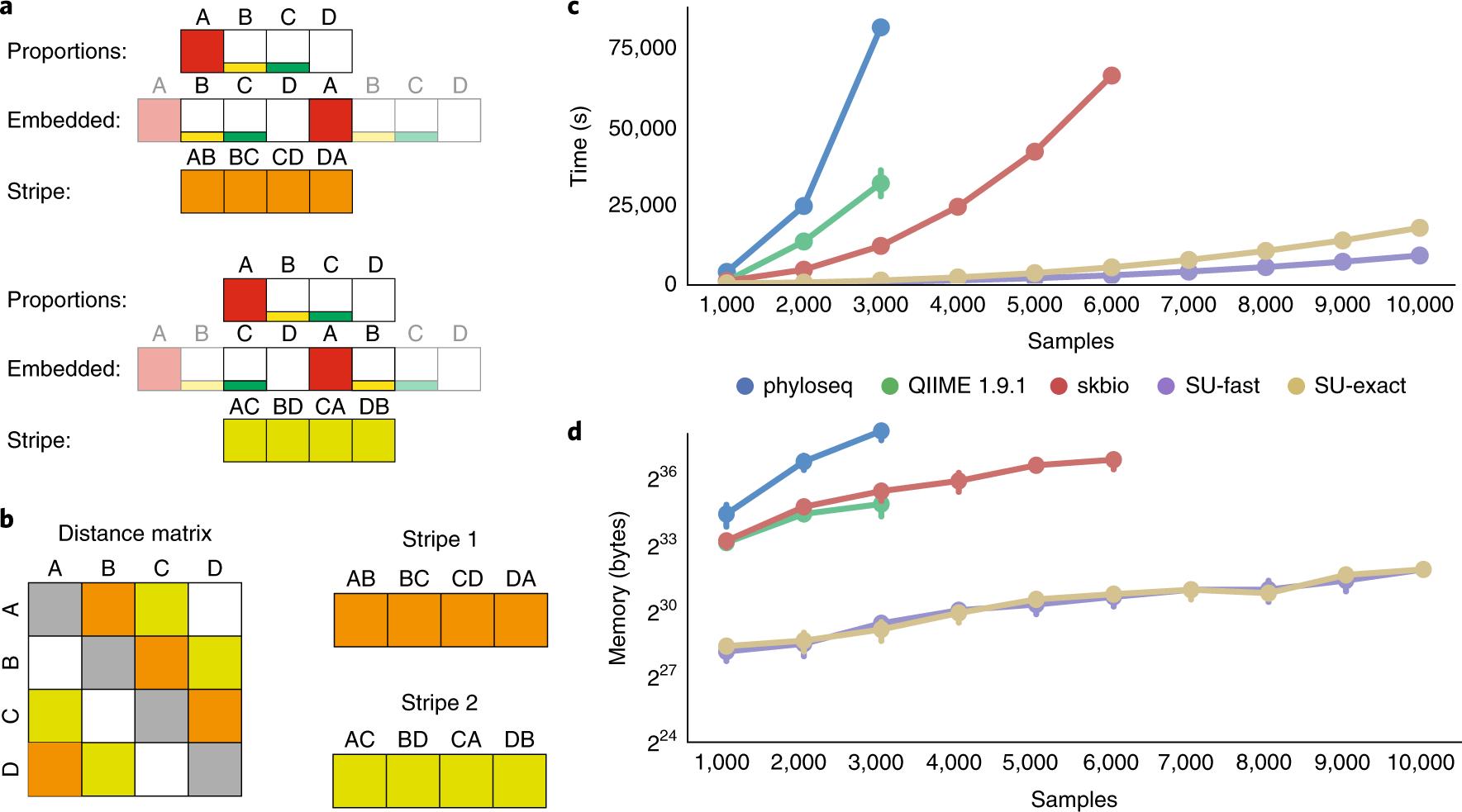 Striped UniFrac: enabling microbiome analysis at