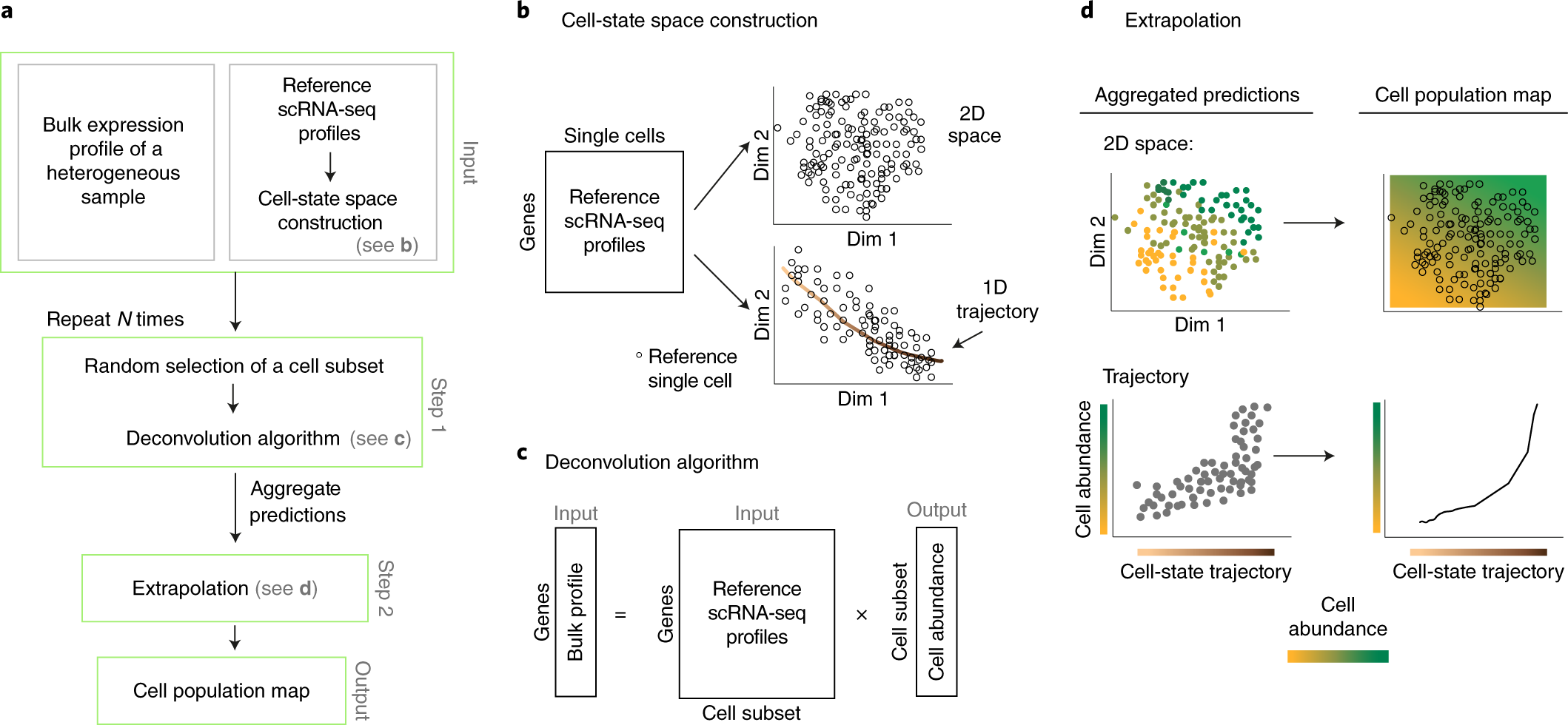 Cell composition analysis of bulk genomics using single-cell