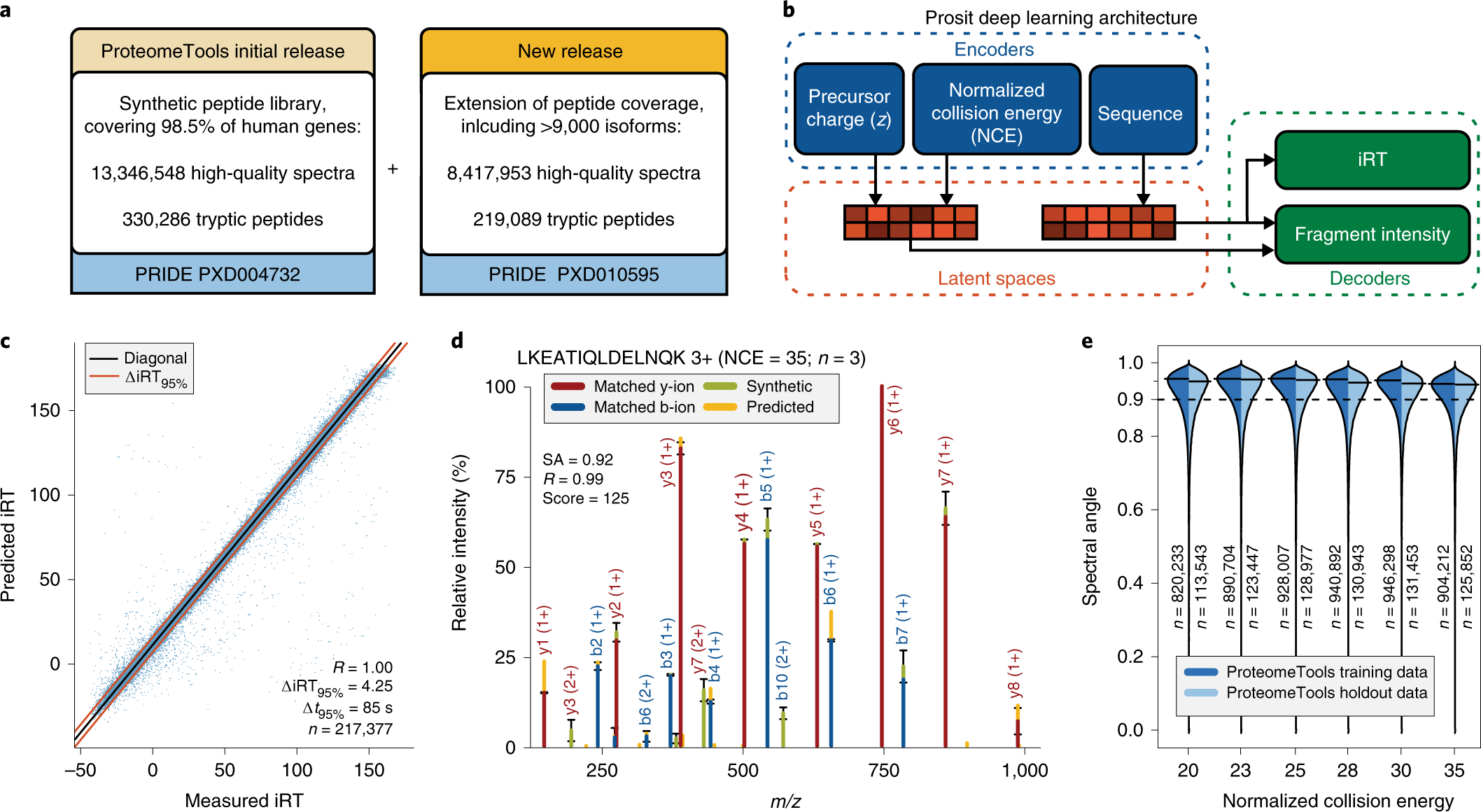 Prosit: proteome-wide prediction of peptide tandem mass spectra by