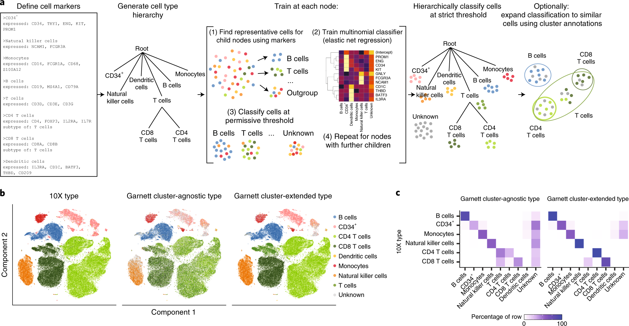Supervised classification enables rapid annotation of cell