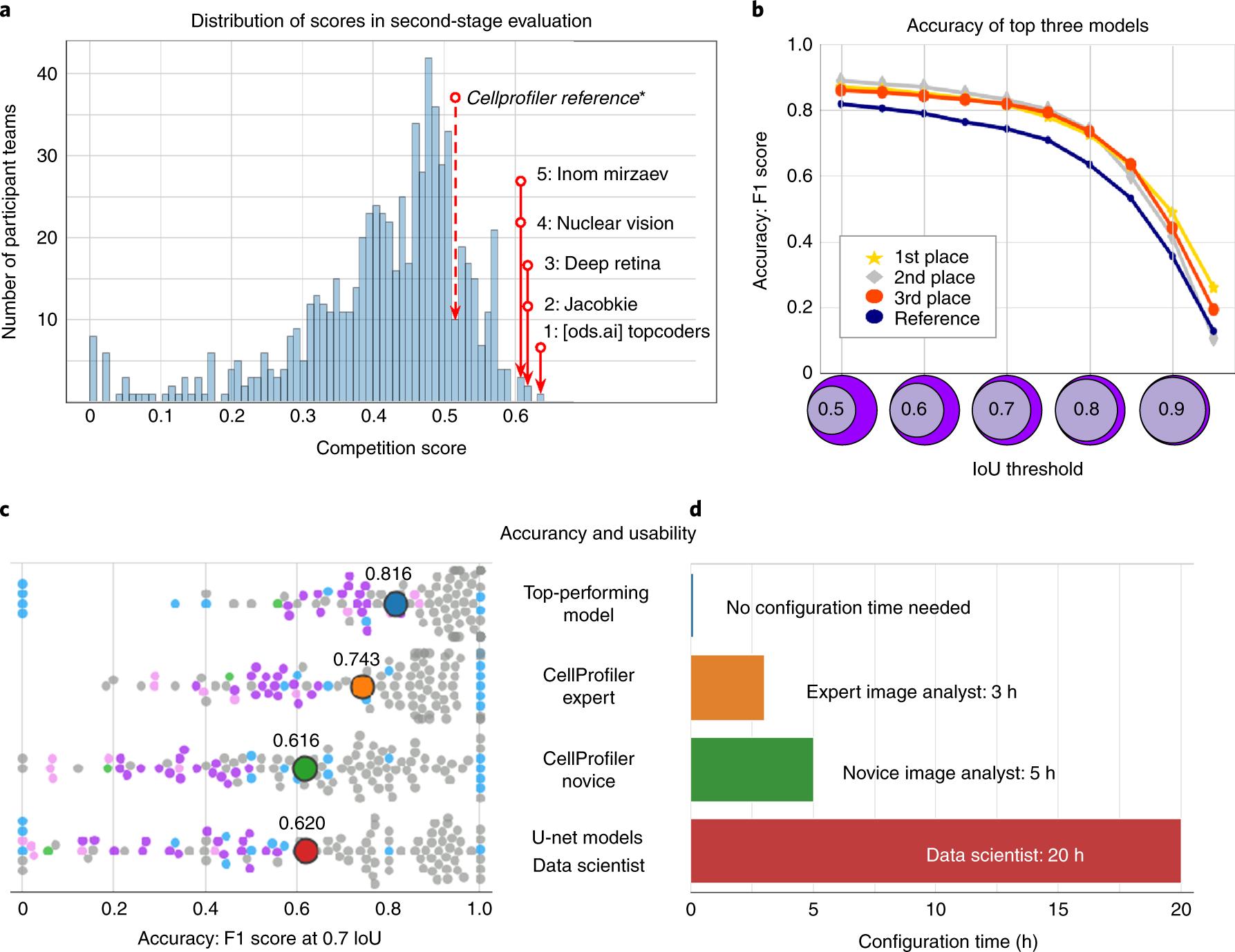 Nucleus segmentation across imaging experiments: the 2018 Data Science