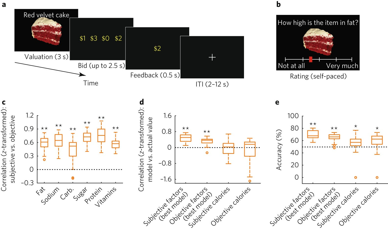 Elucidating The Underlying Components Of Food Valuation In Human Linear Integrated Circuit Questions And Answers First Order Low Pass Orbitofrontal Cortex Nature Neuroscience