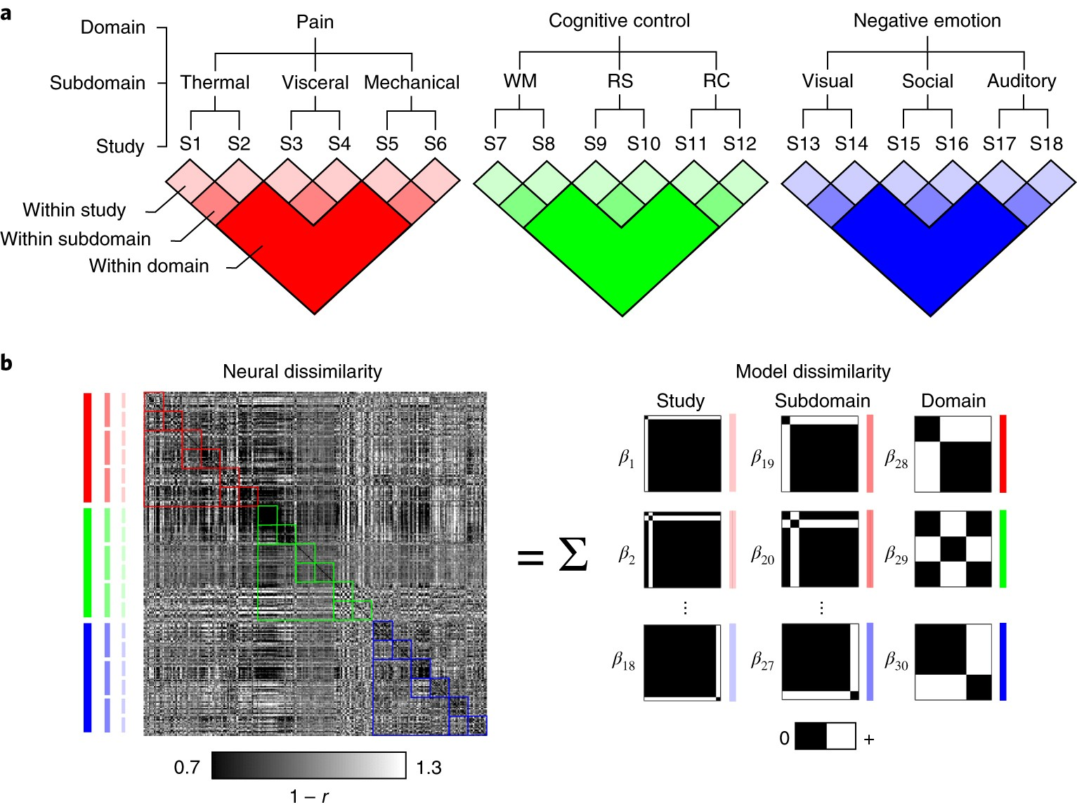 Generalizable Representations Of Pain Cognitive Control And Abstract Circuit Board With Binary Code Illustration Stock Photo Negative Emotion In Medial Frontal Cortex Nature Neuroscience