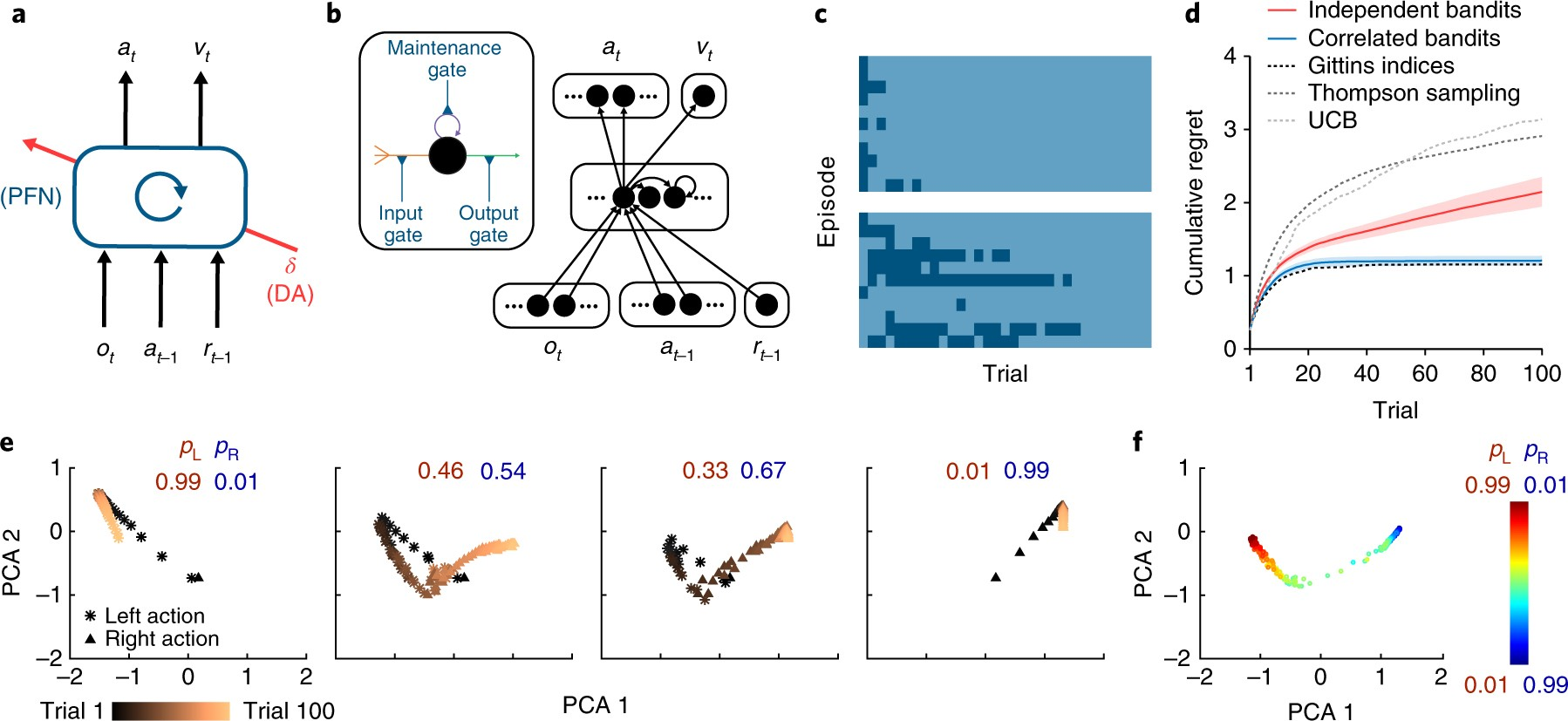 Prefrontal cortex as a meta-reinforcement learning system | Nature