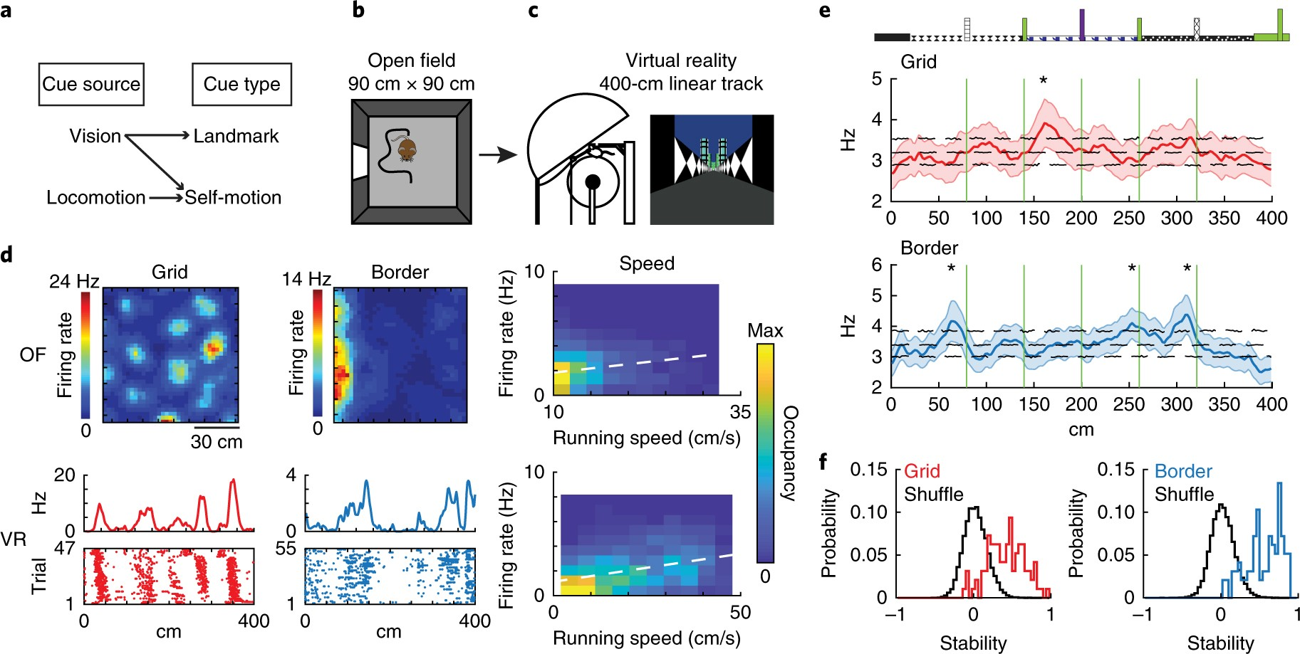 Principles Governing The Integration Of Landmark And Self Motion Wiring Diagram Moreover Arduino Sd Card Reader On Cues In Entorhinal Cortical Codes For Navigation Nature Neuroscience