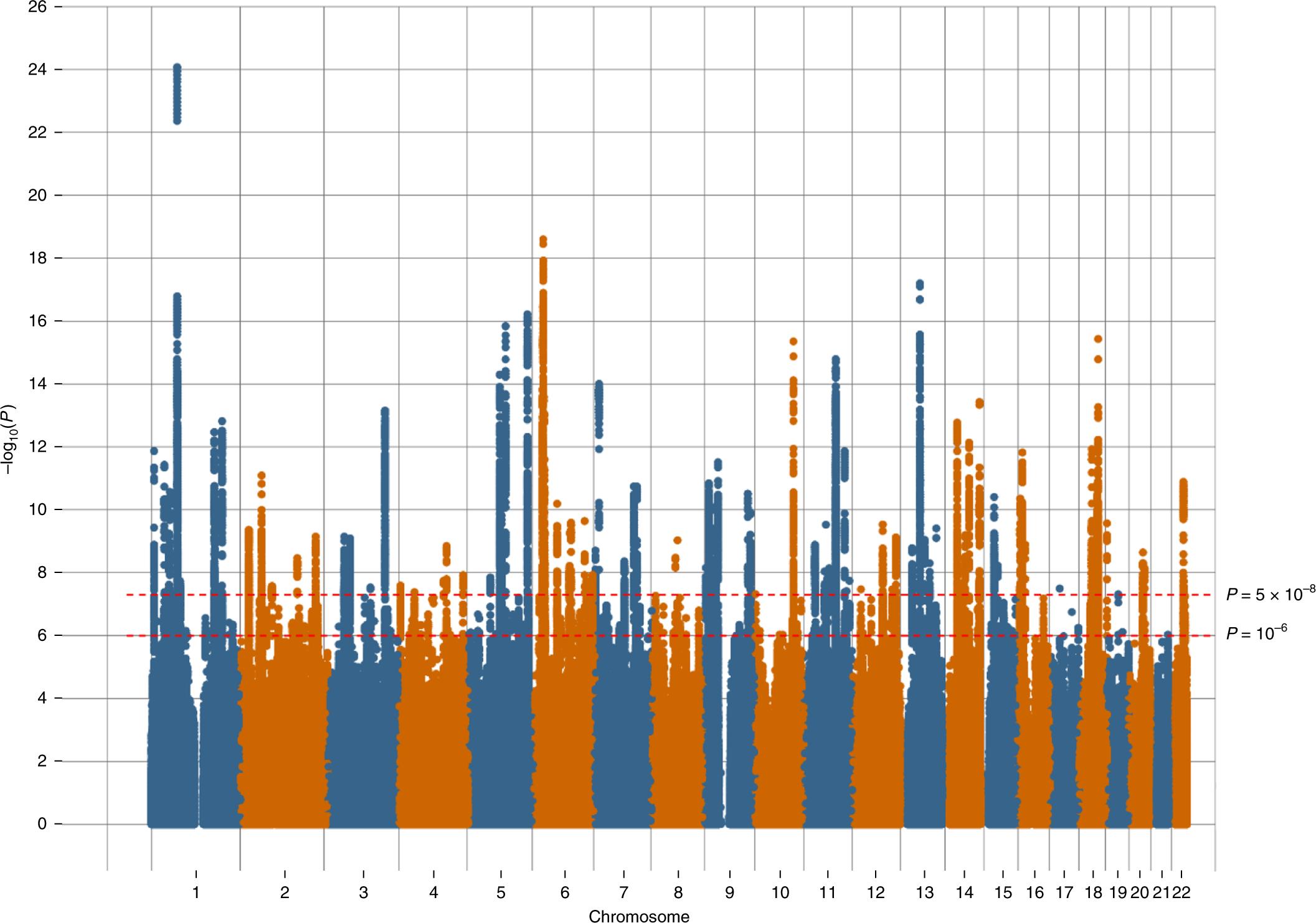 Genome-wide meta-analysis of depression identifies 102