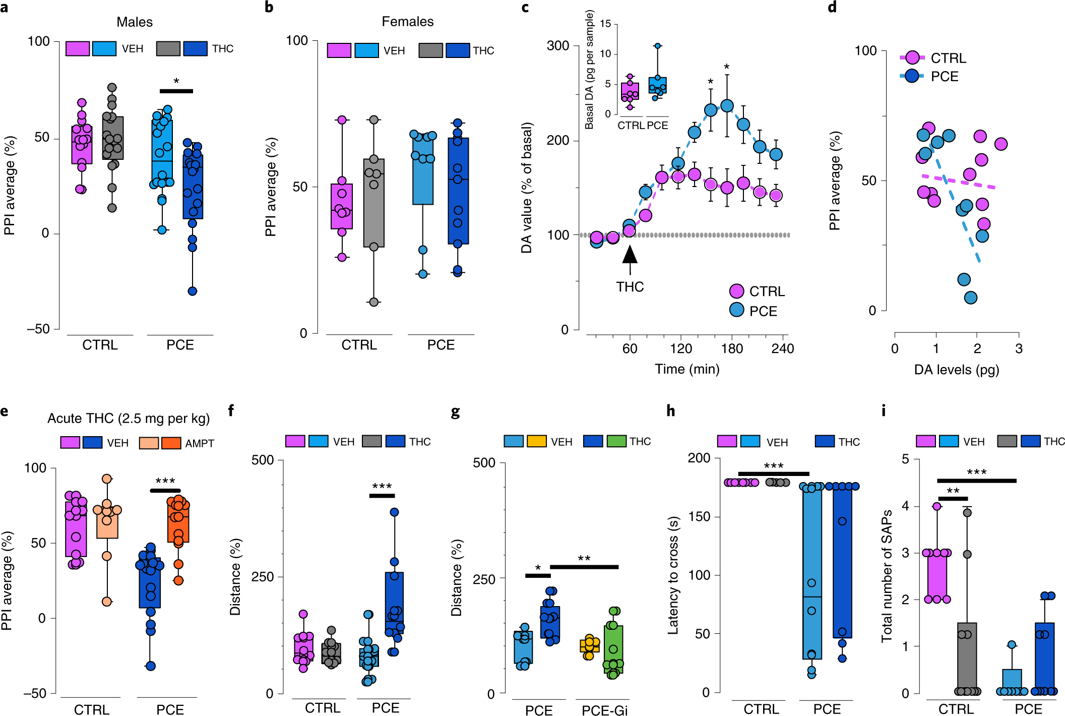Prenatal THC exposure produces a hyperdopaminergic phenotype rescued b