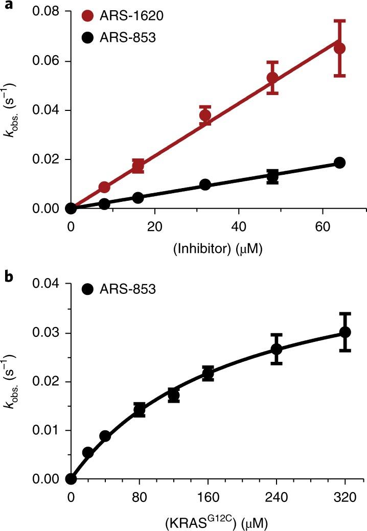 The reactivity-driven biochemical mechanism of covalent KRAS