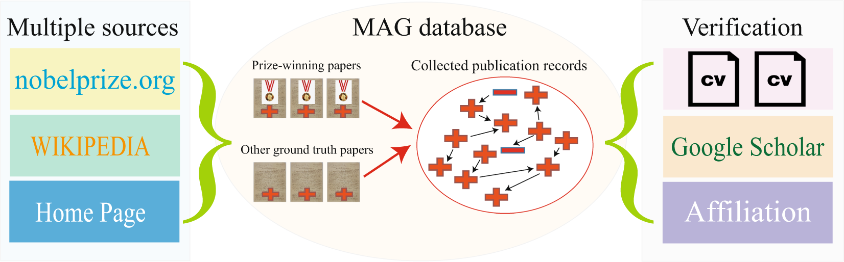 A dataset of publication records for Nobel laureates | Scientific Data