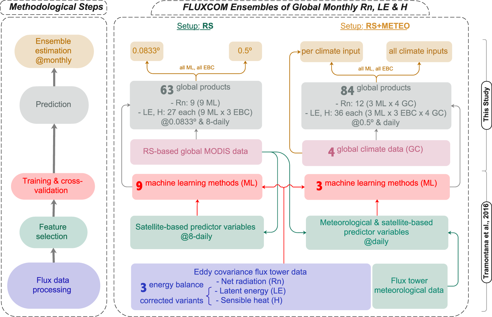 The FLUXCOM ensemble of global land-atmosphere energy fluxes