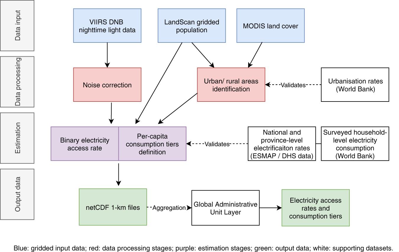 A high-resolution gridded dataset to assess electrification