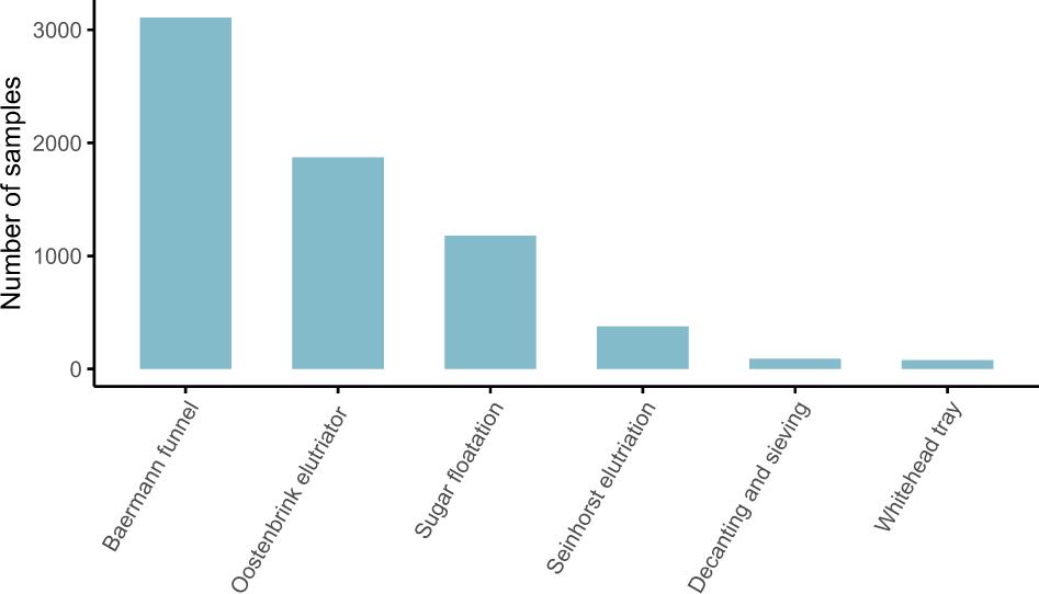 A global database of soil nematode abundance and functional group ...