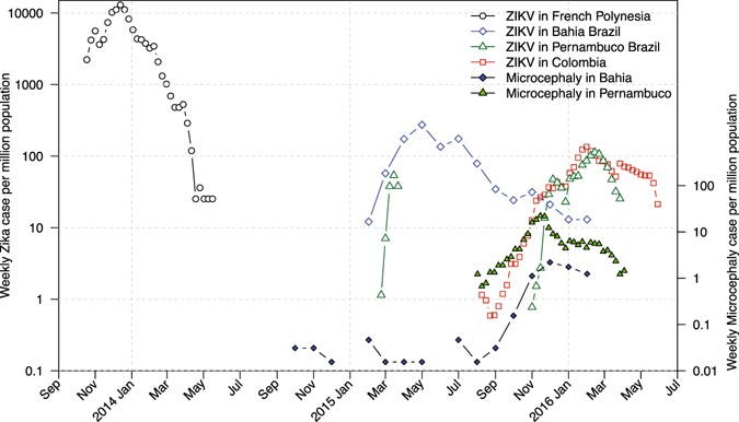 a comparison study of zika virus outbreaks in french polynesia