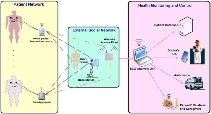 Efficient ECG Compression and QRS Detection for E-Health