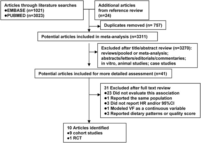 Consumption of vegetables and fruits and breast cancer survival: a
