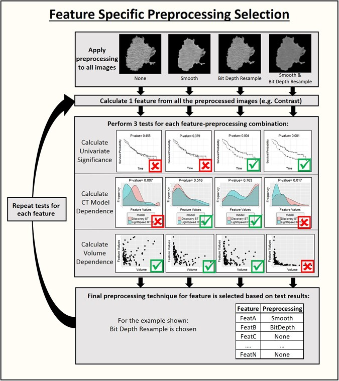 Delta-radiomics features for the prediction of patient