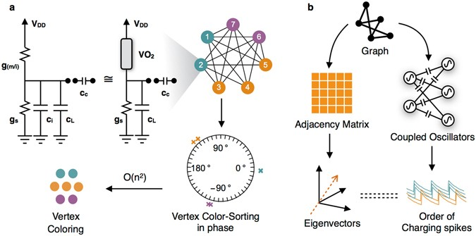 Vertex Coloring Of Graphs Via Phase Dynamics Of Coupled