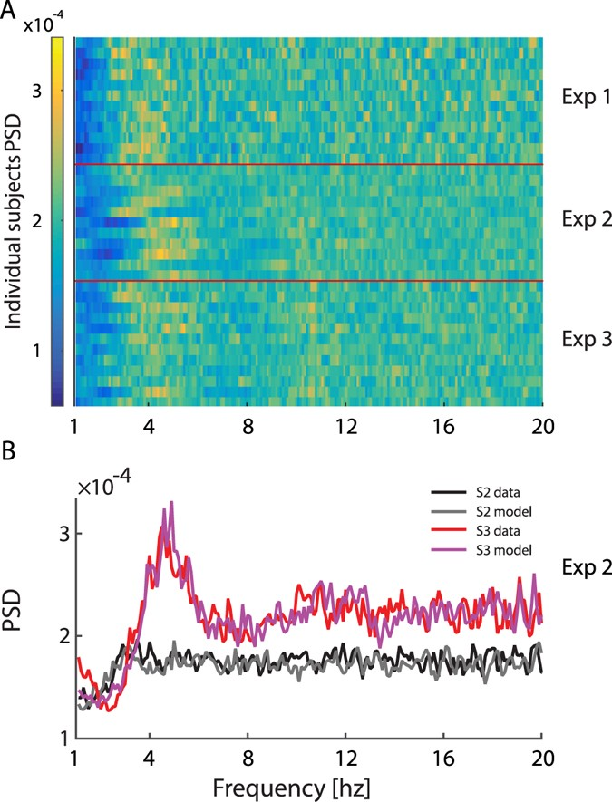 Eye Movements Reveal Temporal >> Temporal Dynamics Of Saccades Explained By A Self Paced Process