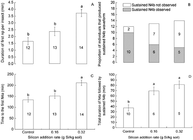 feeding behaviors of nilaparvata lugens recorded by epg on rice plants  amended with si or not over a 6-h recording period  (a) duration of first  np per