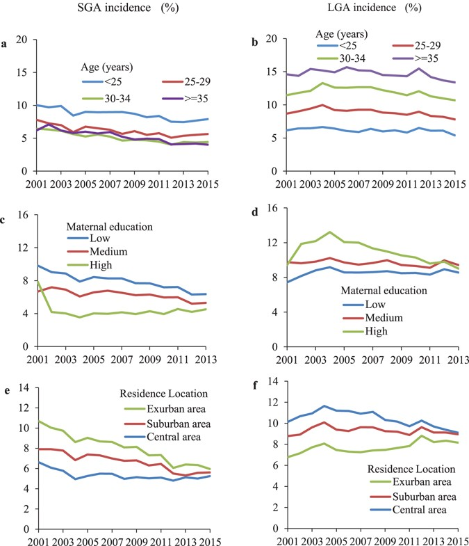 Birth Weight Changes In A Major City Under Rapid Socioeconomic