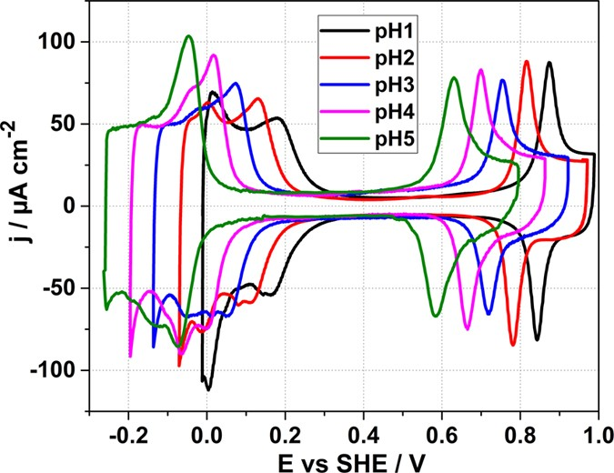 On the pH Dependence of the Potential of Maximum Entropy of