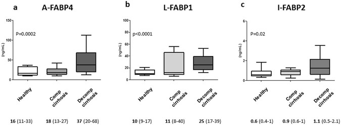 adipocyte fatty acid binding protein is overexpressed in cirrhosis rh nature com
