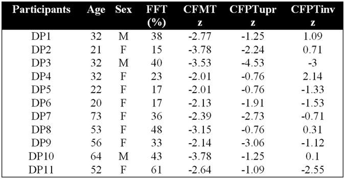 Intact word processing in developmental prosopagnosia scientific figure 1 expocarfo Choice Image