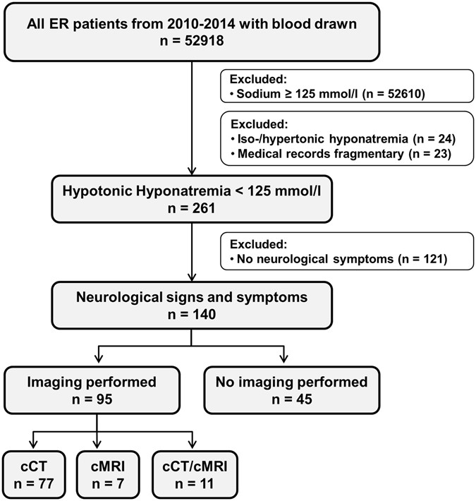 Hyponatremia upon presentation to the emergency department – the