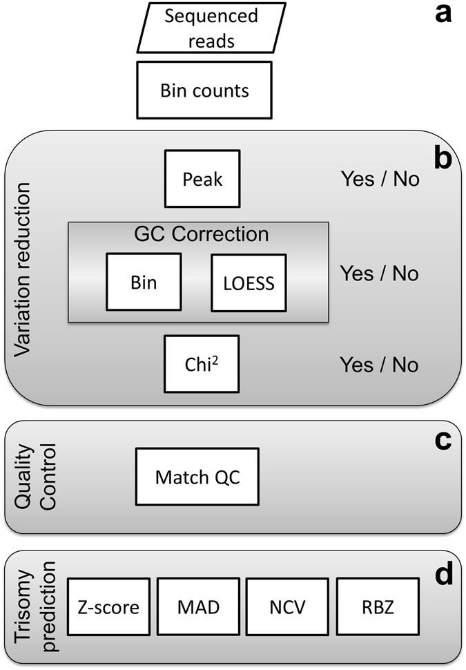 Novel Algorithms for Improved Sensitivity in Non-Invasive Prenatal