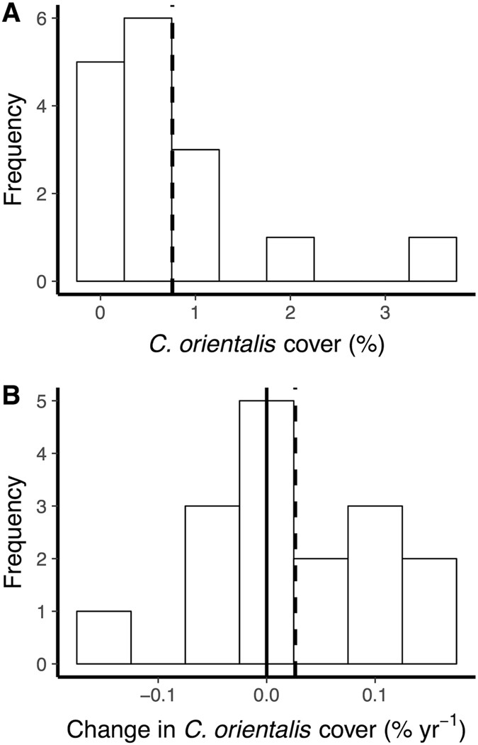 A decadal analysis of bioeroding sponge cover on the inshore Great Barrier  Reef  a358831fa4a98