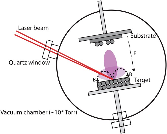 Combined Magnetron Sputtering And Pulsed Laser Deposition Of Tio 2