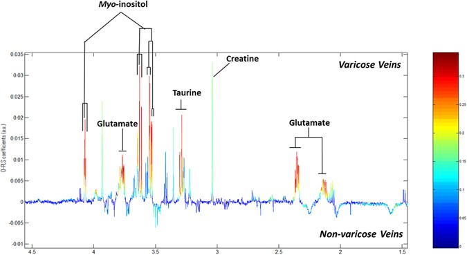 A comprehensive characterisation of the metabolic profile of