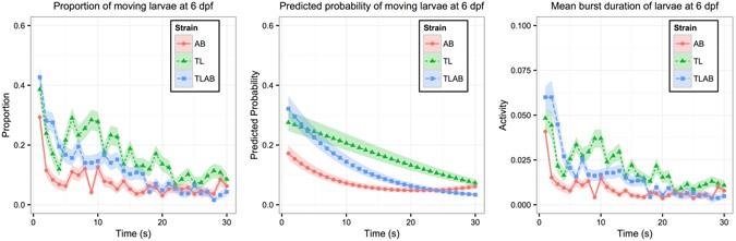 Statistical Analysis of Zebrafish Locomotor Behaviour by