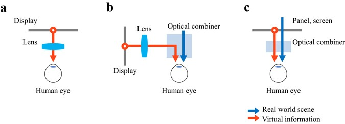 See-through optical combiner for augmented reality head