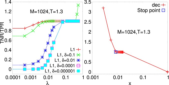 For The Ell Regularization Left And Vs Fraction X Of Undecimated Couplings PLM With Decimation Stopping Point Indicates
