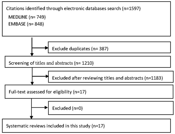 Safety of Acupuncture: Overview of Systematic Reviews | Scientific