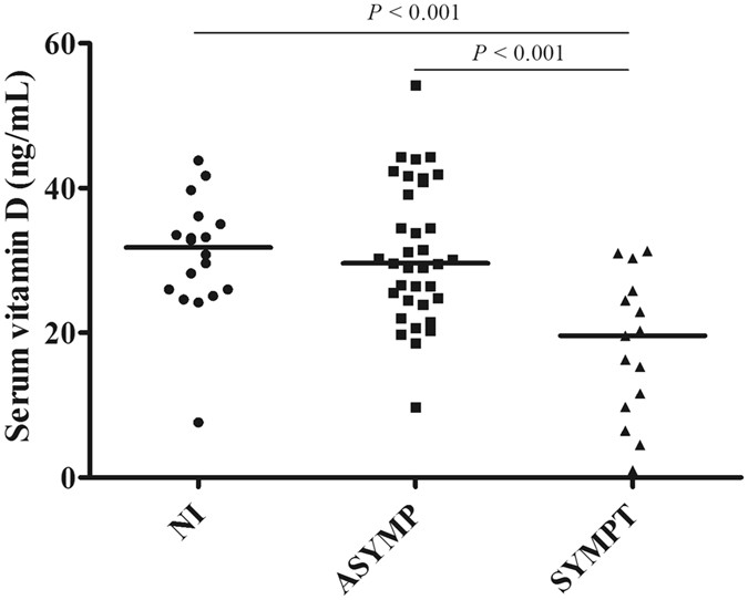 Canine Leishmaniasis Progression is Associated with Vitamin