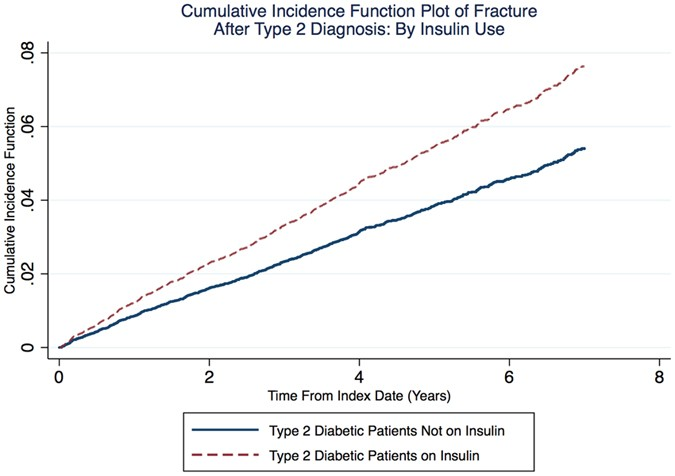 Insulin Use And Excess Fracture Risk In Patients With Type 2
