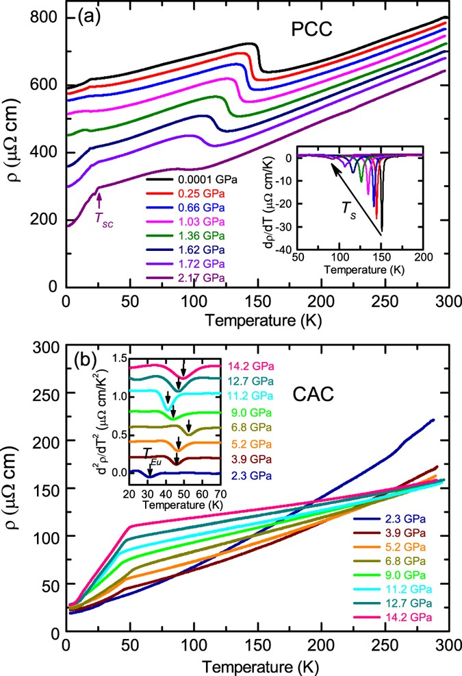 Hydrostatic Pressure Effects On The Static Magnetism In EuFe 0925 Co 0075 2 As