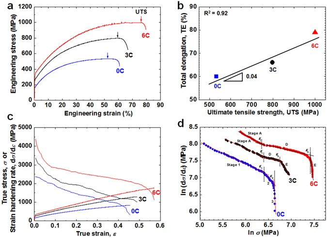 Design for fe high mn alloy with an improved combination of tensile properties of fe high mn steels 0c 3c and 6c steels a engineering stress strain curves b total elongation te vs ultimate tensile malvernweather Gallery