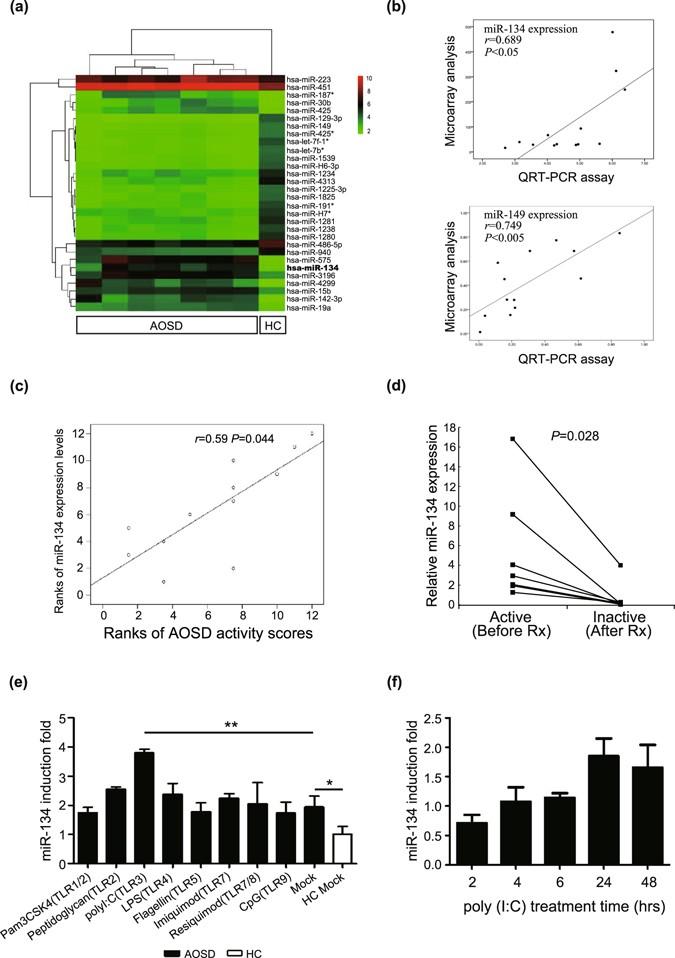 Upregulation Of Circulating Microrna 134 In Adult Onset Stills