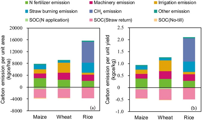 Carbon footprint of grain production in China | Scientific Reports
