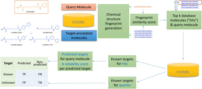 Predicting the Reliability of Drug-target Interaction Predictions